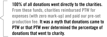 100% of all donations went directly to the charities.</em> From these funds, charities reimbursed PTW for expenses (with zero mark-up) and paid our pre-set production fee. It was a myth that donations came to PTW or that PTW ever determined the percentage of donations that went to charity.